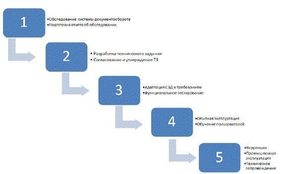 Автоматизація документообігу в організації: поширені міфи