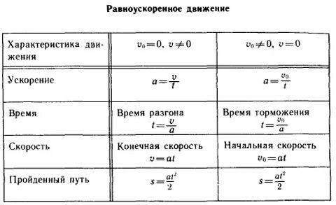 Рівноприскореного руху - формули