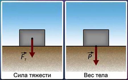 Сила тяжіння і вага тіла