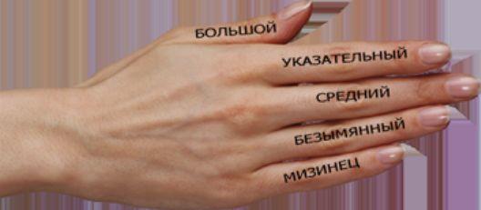 Що означає кільце на пальці