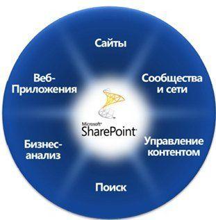 Документообіг на sharepoint