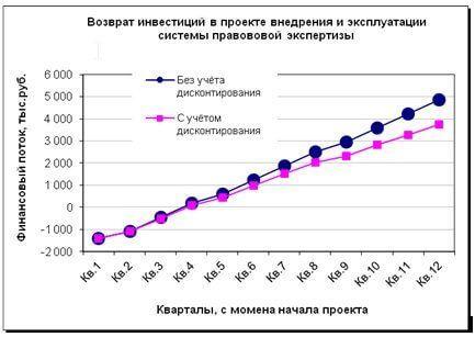 Економічний ефект від впровадження систем автоматизації правової експертизи та пошуку експертів