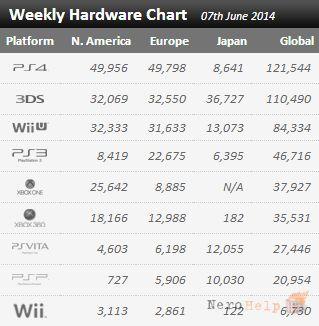 Mario Kart 8 - найбільш продавана гра минулого тижня