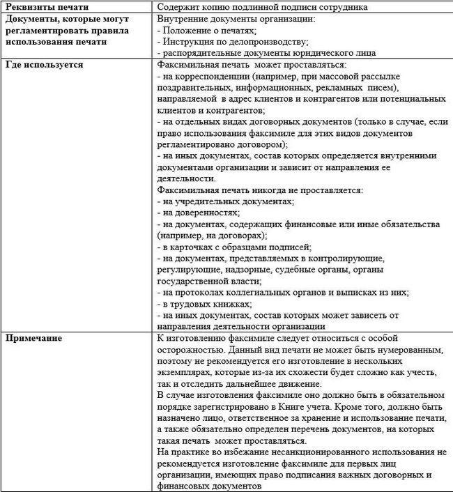 Печатки та штампи комерційних організацій. Види і реквізити печаток і штампів