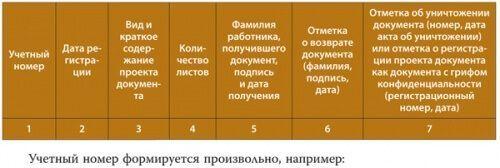 Підготовка інструкції по конфіденційного діловодства