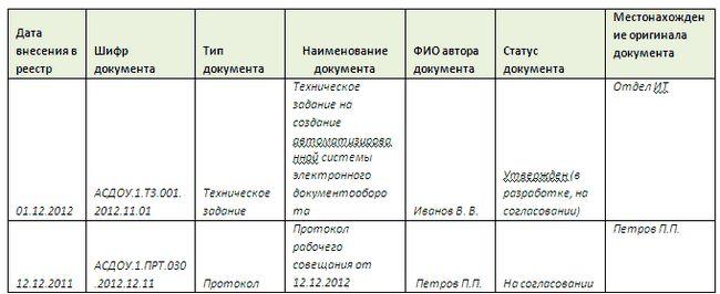 Документи діловодства
