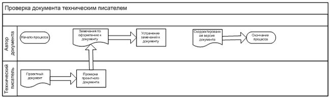 Регламентація робочого узгодження проектної документації