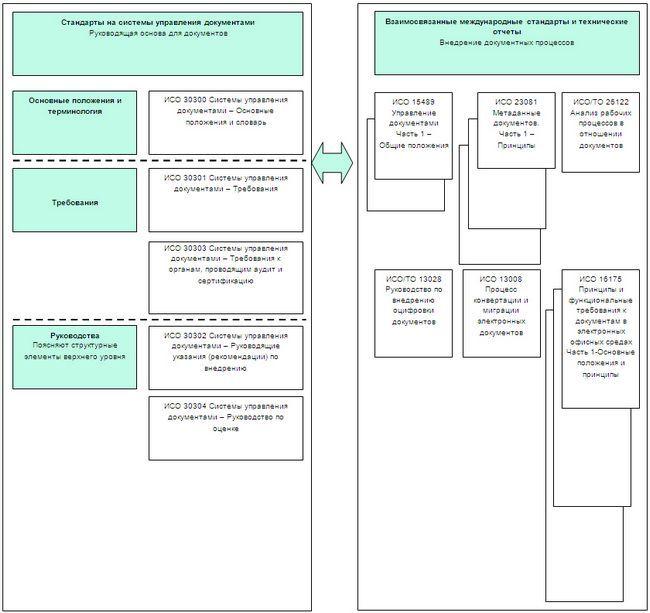Система управління документами