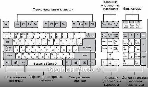 Список основних значень функціональних клавіш f1-f12 в операційній системі windows