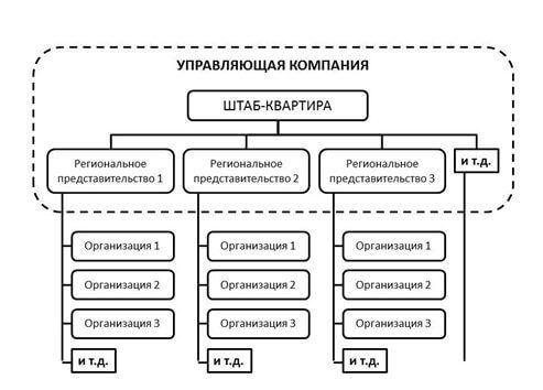 Впровадження корпоративної електронної системи управління в групі компаній «цифрал-сервіс»