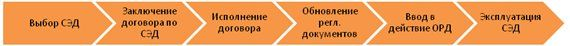 Вибір системи електронного документообігу: аналізуємо всі етапи процесу